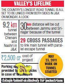 Longest Road Tunnel in Jammu and Kashmir