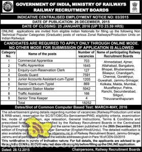 Railway Recruitment board 2016 Non Technical posts in various Zonal Railways/Production Units