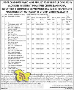 LIST OF CANDIDATES APPLIED FOR CLASS IV VACANCIES IN DISTRICT INDUSTRIES CENTRE