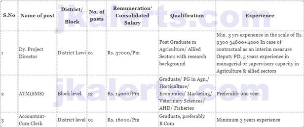 Application form agriculture Department J&K