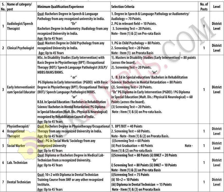 NHM JOBS Recruitment j&K