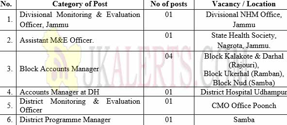 Interview Notice for Contractual Hiring under J&K National Health Mission JKNHM