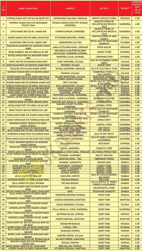 jkedi list loan approved cases