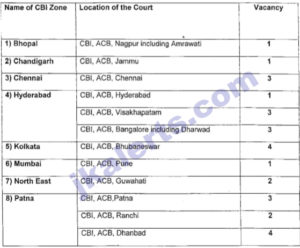 CBI Jobs in Jammu and Various other zones