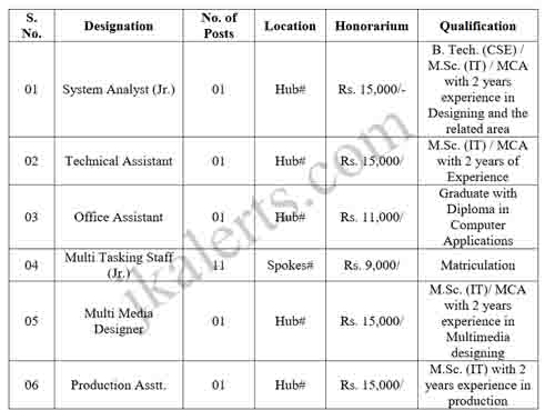 Jobs in Central university of kashmir