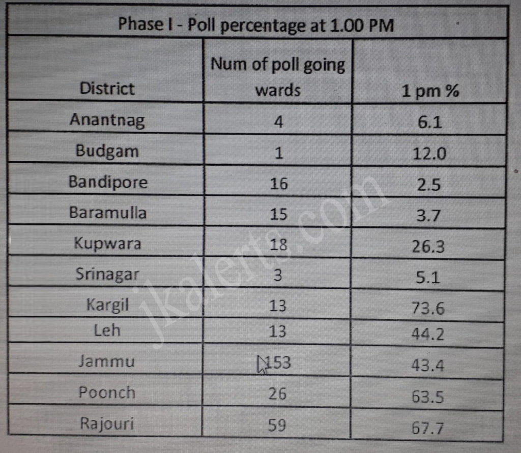 Voting percentages in J&K local body elections till 1 pm