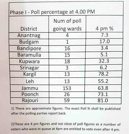 Municipal Polls- 2018 : Rajouri records highest polling percentage of 81 till 4.00 PM