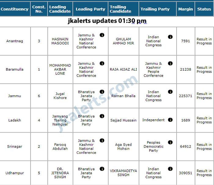 J&K General Election Lok Sabha latest trends 2019