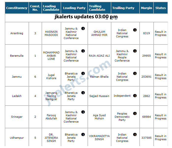 J&K General Election Lok Sabha latest trends 2019 01:30 pm update.