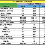 Consolidated Exit Poll Table.