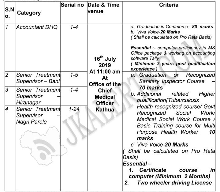 Govt Jobs in District Tuberculosis TB Control Society under RNTCP.