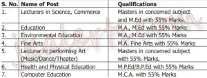 Sacred Heart College of Education Teaching and Non-teaching Jobs.