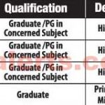 Subject Qualification Deptt. Grade URDU Graduate /PG in Concerned Subject Higher 9000-12000 SOCIAL STUDIES Graduate/PGin Concerned Subject Higher 9000-12000 ENGLISH Graduate/PGin Higher 9000-12000 TEACHER Concerned Subject GENERAL LINE TEACHER Graduate Primary/ Middle 7000-9000