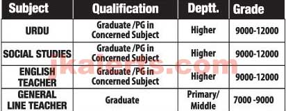 Subject Qualification Deptt. Grade URDU Graduate /PG in Concerned Subject Higher 9000-12000 SOCIAL STUDIES Graduate/PGin Concerned Subject Higher 9000-12000 ENGLISH Graduate/PGin Higher 9000-12000 TEACHER Concerned Subject GENERAL LINE TEACHER Graduate Primary/ Middle 7000-9000