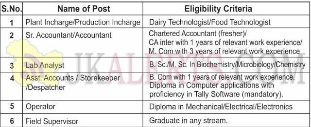 1 Plant Incharge/Production Incharge Dairy Technologist/Food Technologist 2 Sr. Accountant/Accountant Chartered Accountant (fresher)/ CA inter with 1 years of relevant work experience/ M. Com with 3 years of relevant work experience 3 Lab Analyst B. Sc./M. Sc. In Biochemistry/Microbiology/Chemistry 4 Asst. Accounts / Storekeeper /Despatcher B. Com with 1 years of relevant work experience. Diploma in Computer applications with proficiency in Tally Software (mandatory). 5 Operator Diploma in Mechanical/Electrical/Electronics 6 Field Supervisor Graduate in any stream.