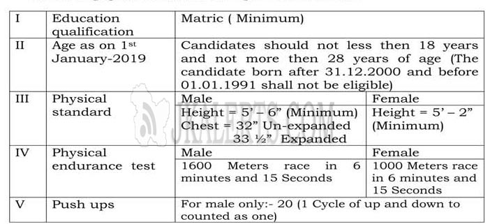 J&K Police Special Police officers (SPOs) recruitment in District Police Doda.