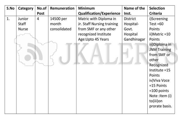 J&K NHM Jobs Recruitment for dialysis centre under PMNDP.