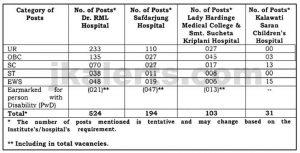 Dr. Ram Manohar Lohia Hospital