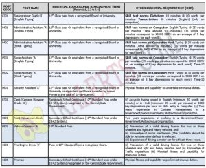 DRDO Recruitment for 224 Steno, Asst, Clerk & Other Posts