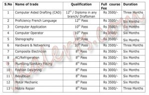 Govt. Polytechnic, Jammu Admission Notice for Job Oriented Courses.