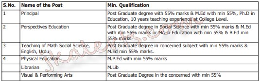 Poonch College Of Education Poonch Jobs Recruitment