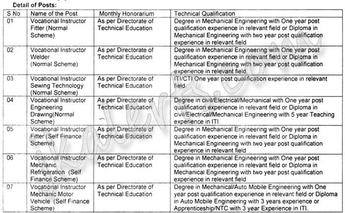 Guest Faculty Jobs in ITI Samba.