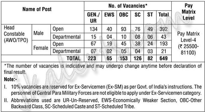 Delhi Police Direct Recruitment Head Constable Recruitment 2019.