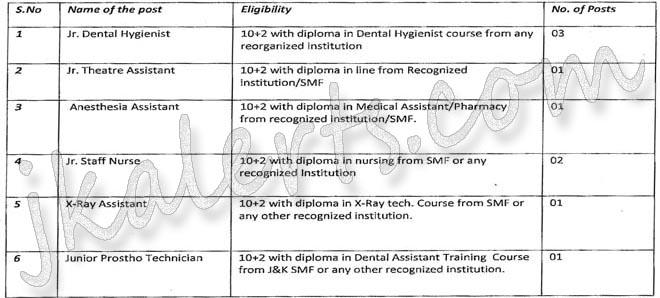 Indra Gandhi Govt Dental College Jammu Job recruitment 2019.