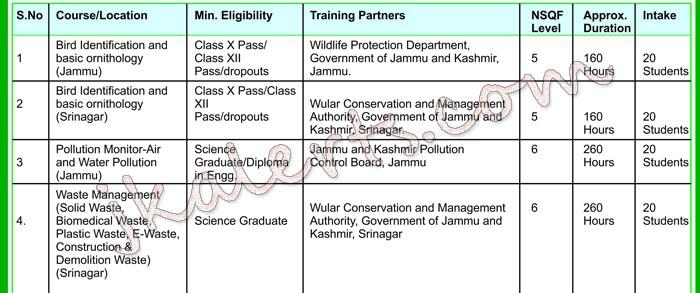 Free Green Skill Development Programme for J&K Students.