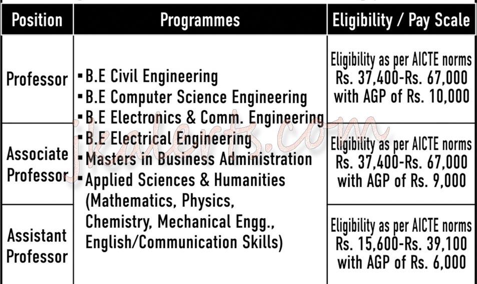 MIET Faculty Jobs Recruitment 2020.