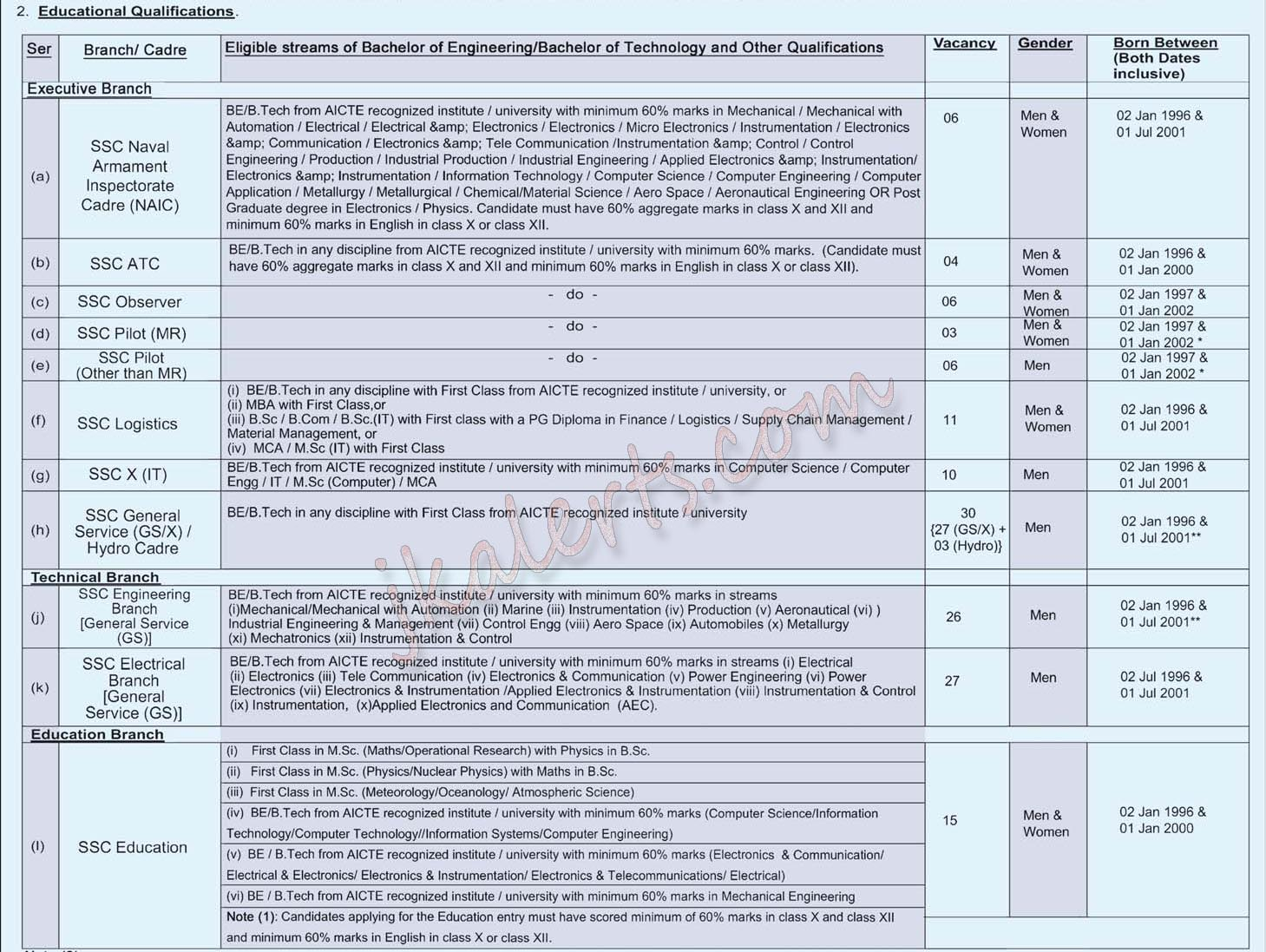 INDIAN NAVY ENTRANCE TEST (INET) FOR VARIOUS ENTRIES