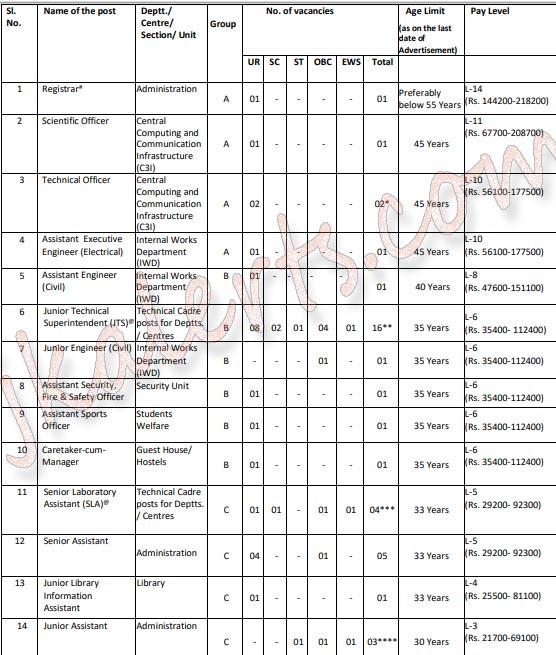 IIT Jammu Recruitment 2020.
