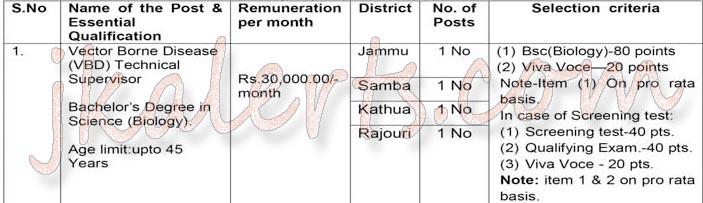 Health Services Jammu hiring of contractual staff.