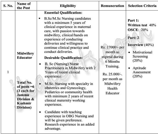 JKNHM Jobs Recruitment 2020 Midwifery Educators posts.