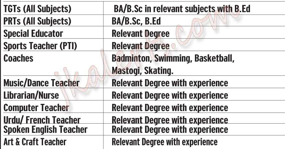 Various Teaching Non-Teaching Jobs.