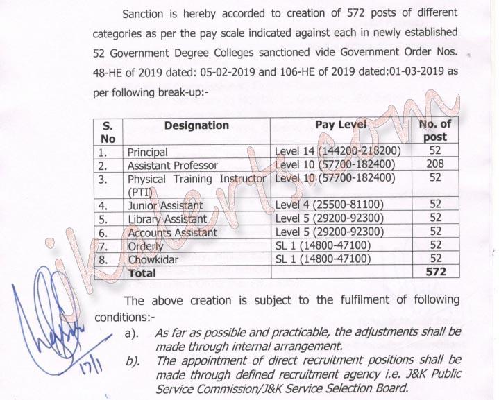 J&K Govt Sanction Creation of 572 different posts in 52 Govt Degree Colleges.