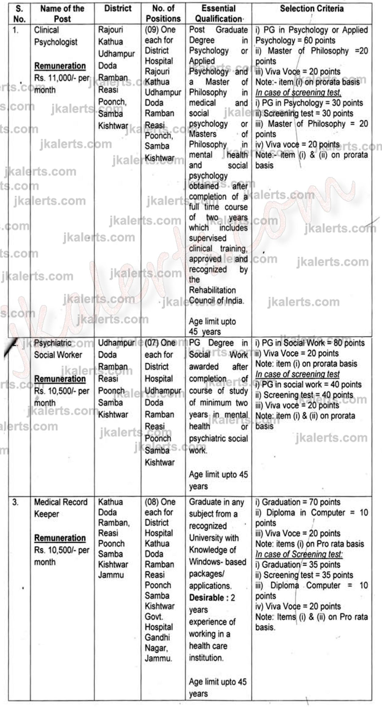Directorate of Health Services, Jammu Jobs Recruitment 2020.