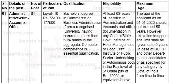 IHM Srinagar Jobs Recruitment 2020.