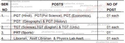 JKPPS, Miran Sahib, Jammu Jobs