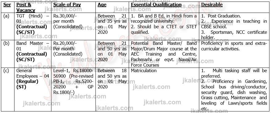 Sainik School Nagrota Jammu Jobs 2020.