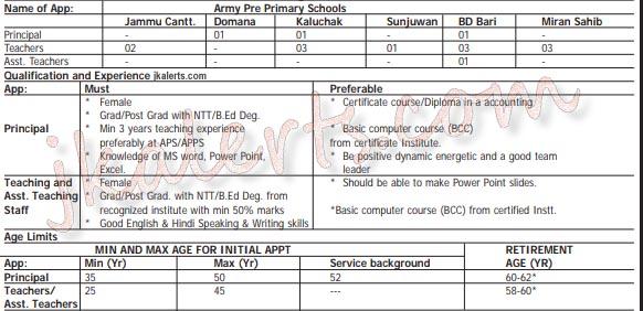 J&K Army pre primary Schools Recruitment 2020.