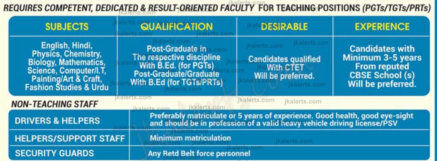 Jammu Sanskriti School Jammu Teaching Non Teaching Jobs