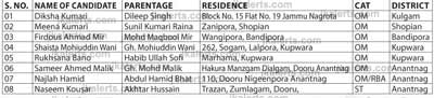 Appointment of Patwari in Revenue Department (District Wise),
