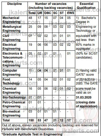 Bureau of Indian Standards (BIS) Recruitment 2020 for Post of Scientist-B .