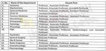 Government Medical College GMC Rajouri jobs recruitment 2020.