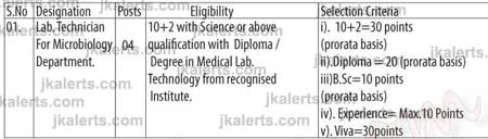 Jobs in New Govt Medical College Baramulla
