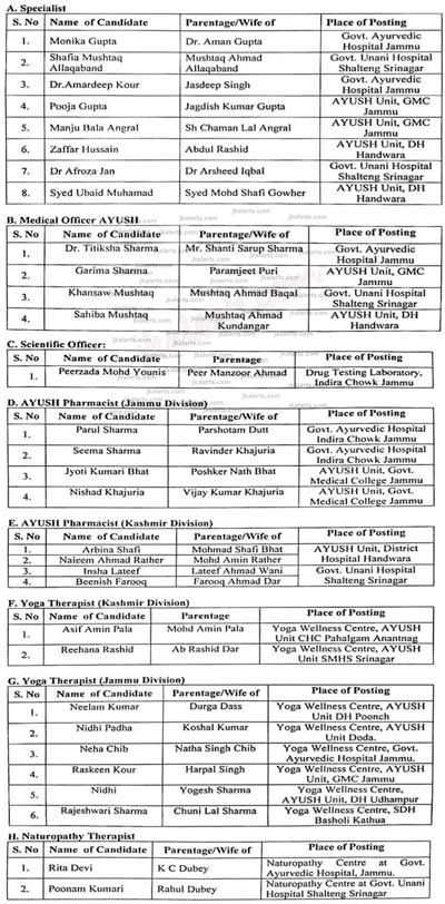 Provisional Selection List of candidates hired under National AYUSH Mission.