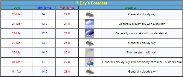 Jammu Srinagar Leh Weather Update for next 7 days.