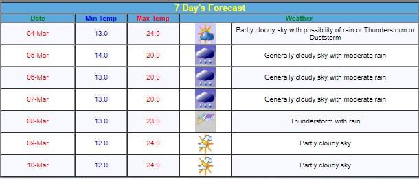 Jammu Kashmir weather update for next 7 days.