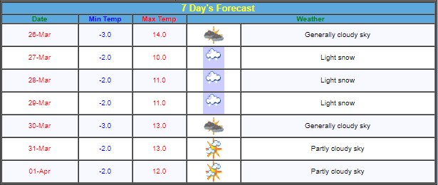 Jammu Srinagar Leh Weather Update for next 7 days